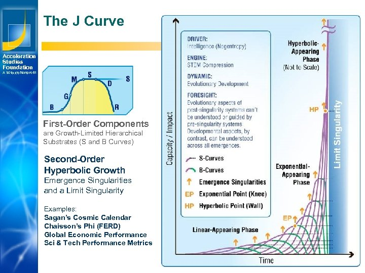 The J Curve Acceleration Studies Foundation A 501(c)(3) Nonprofit First-Order Components are Growth-Limited Hierarchical