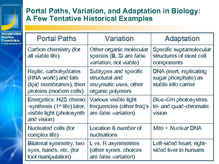 Portal Paths, Variation, and Adaptation in Biology: A Few Tentative Historical Examples Acceleration Studies