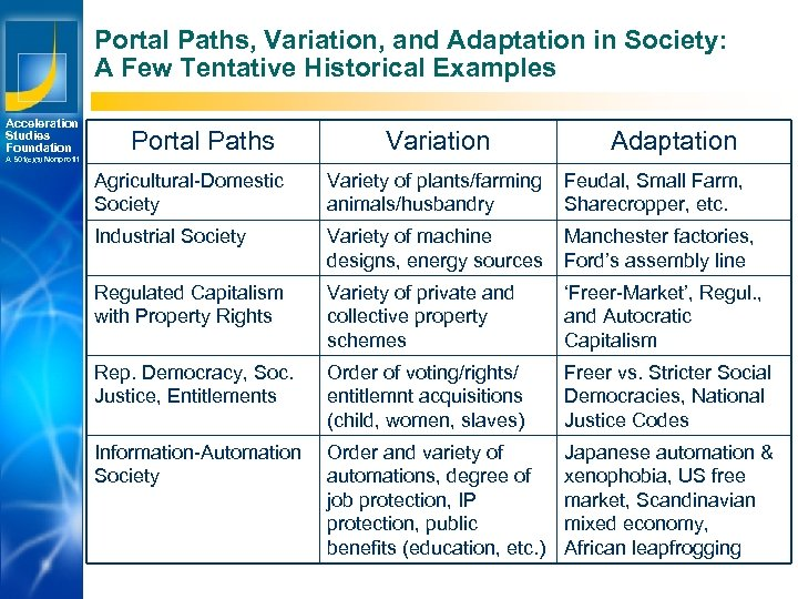 Portal Paths, Variation, and Adaptation in Society: A Few Tentative Historical Examples Acceleration Studies