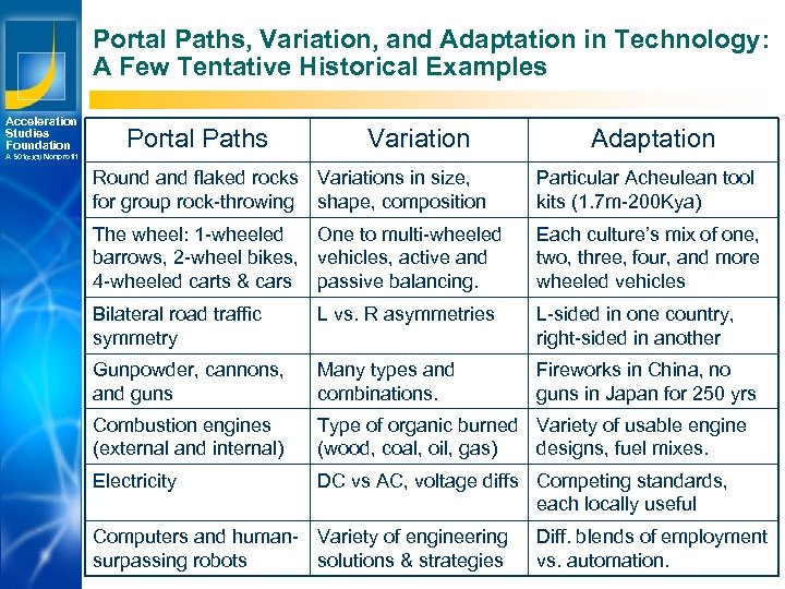 Portal Paths, Variation, and Adaptation in Technology: A Few Tentative Historical Examples Acceleration Studies
