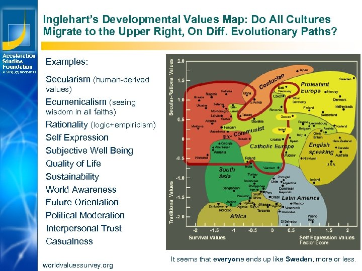 Inglehart's Developmental Values Map: Do All Cultures Migrate to the Upper Right, On Diff.