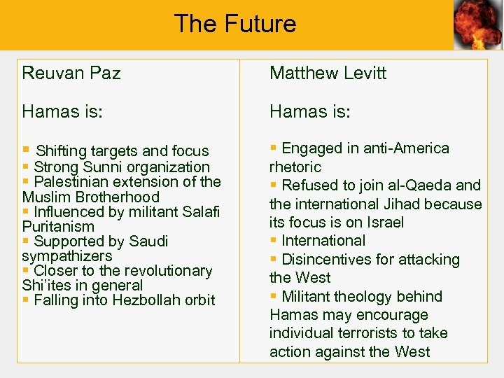 The Future Reuvan Paz Matthew Levitt Hamas is: § Shifting targets and focus §
