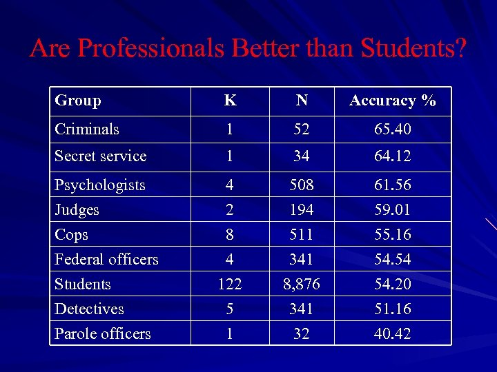 Are Professionals Better than Students? Group K N Accuracy % Criminals 1 52 65.