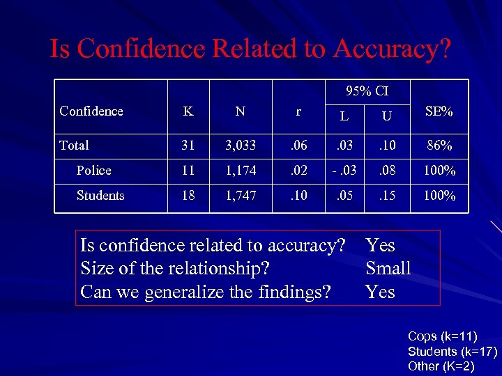 Is Confidence Related to Accuracy? 95% CI Confidence K N r L U SE%