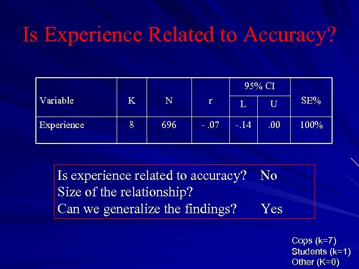 Is Experience Related to Accuracy? 95% CI Variable K N r L U SE%