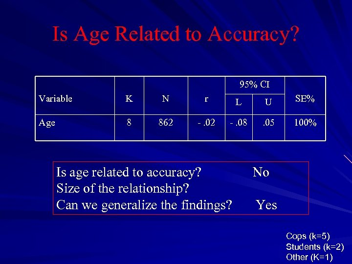 Is Age Related to Accuracy? 95% CI Variable K N r L U SE%