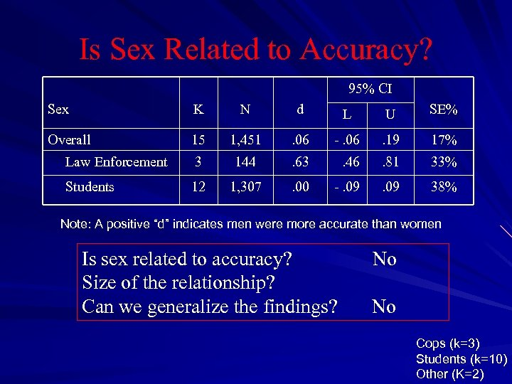 Is Sex Related to Accuracy? 95% CI Sex K N d L U SE%