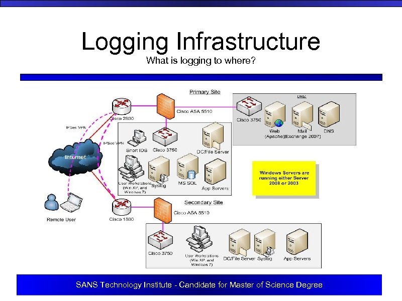 Logging Infrastructure What is logging to where? SANS Technology Institute - Candidate for Master