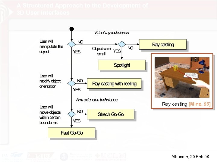A Structured Approach to the Development of 3 D User Interfaces Ray casting [Mine,