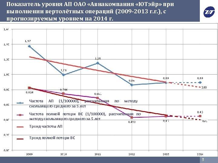 Показатель уровня АП ОАО «Авиакомпания «ЮТэйр» при выполнении вертолётных операций (2009 -2013 г. г.