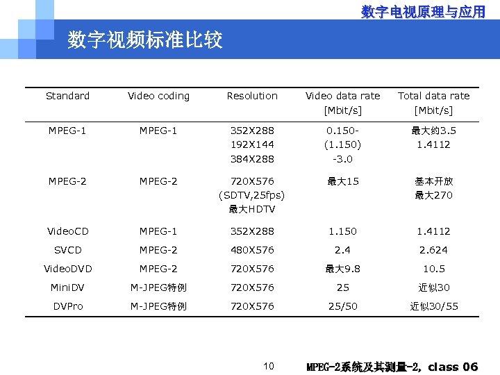 数字电视原理与应用 数字视频标准比较 Standard Video coding Resolution Video data rate [Mbit/s] Total data rate [Mbit/s]
