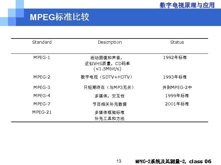 数字电视原理与应用 MPEG标准比较 Standard Description Status MPEG-1 活动图像和声音, 近似VHS质量,CD码率 (<1. 5 Mbit/s) 1992年标准 MPEG-2 数字电视(SDTV+HDTV)