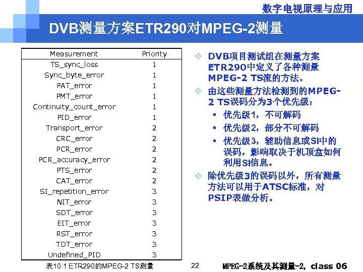 数字电视原理与应用 DVB测量方案ETR 290对MPEG-2测量 Measurement TS_sync_loss Sync_byte_error PAT_error PMT_error Continuity_count_error PID_error Transport_error CRC_error PCR_accuracy_error PTS_error