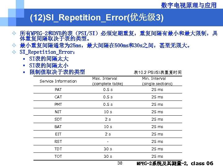 数字电视原理与应用 (12)SI_Repetition_Error(优先级 3) v 所有MPEG-2和DVB的表(PSI/SI)必须定期重复,重复间隔有最小和最大限制,具 体重复间隔取决于表的类型。 v 最小重复间隔通常为 25 ms,最大间隔在 500 ms和30 s之间,甚至无限大。 v
