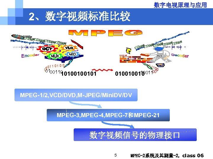 数字电视原理与应用 2、数字视频标准比较 1 01 0 0 101 0 0100110 10100100101 0 11 00 001