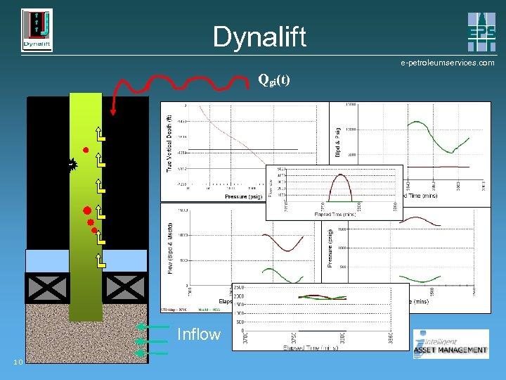 Dynalift e-petroleumservices. com Qgi(t) Inflow 10