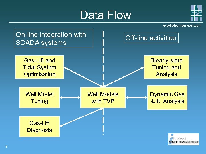 Data Flow e-petroleumservices. com On-line integration with SCADA systems Off-line activities Steady-state Tuning and