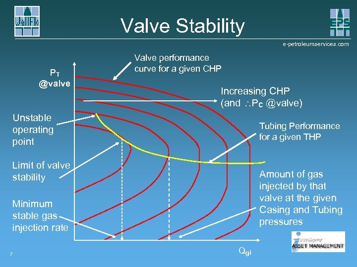 Valve Stability e-petroleumservices. com PT @valve Valve performance curve for a given CHP Increasing