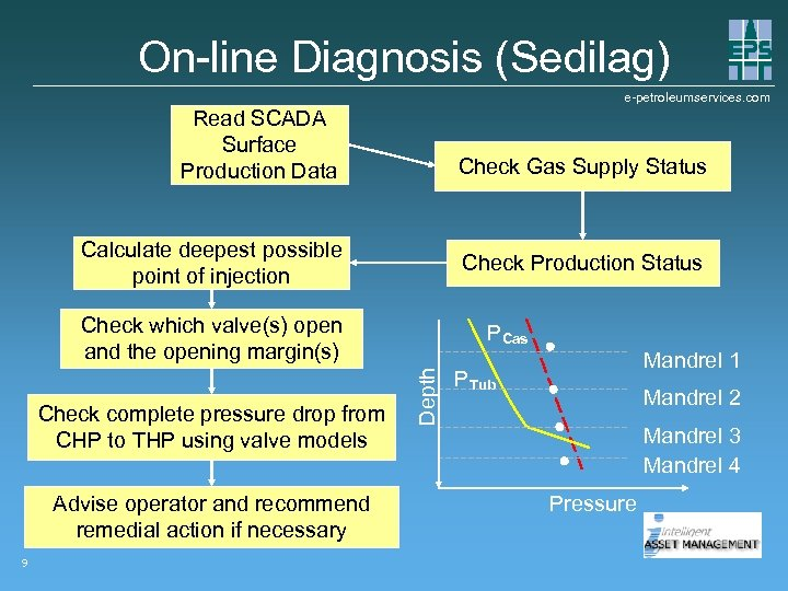 On-line Diagnosis (Sedilag) e-petroleumservices. com Read SCADA Surface Production Data Check Gas Supply Status