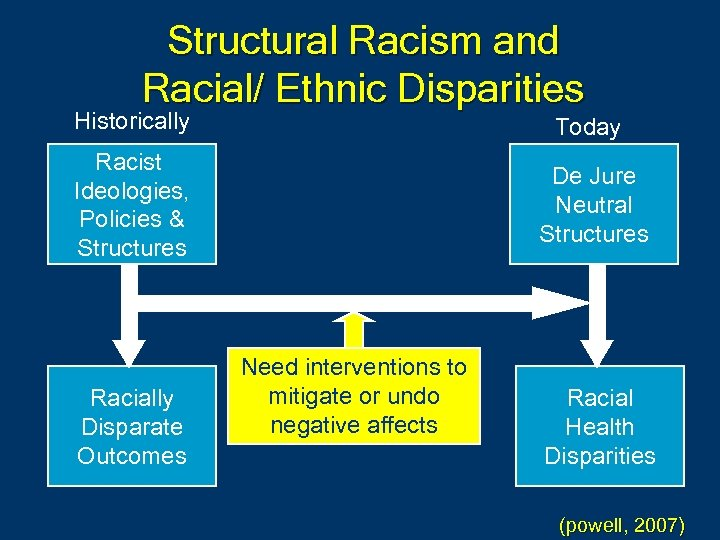 Structural Racism and Racial/ Ethnic Disparities Historically Today Racist Ideologies, Policies & Structures De