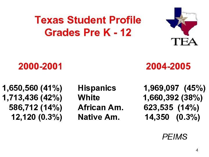 Texas Student Profile Grades Pre K - 12 2000 -2001 2004 -2005 1, 650,