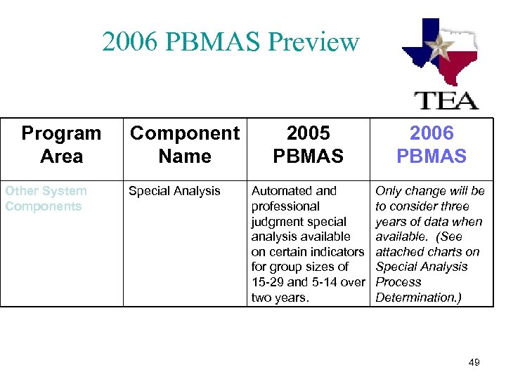 2006 PBMAS Preview Program Area Other System Components Component Name Special Analysis 2005 PBMAS