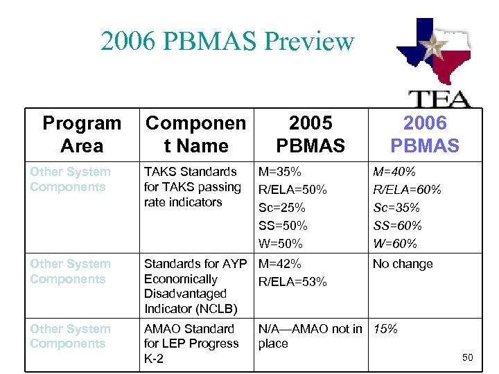 2006 PBMAS Preview Program Componen Area t Name 2005 PBMAS Other System Components TAKS