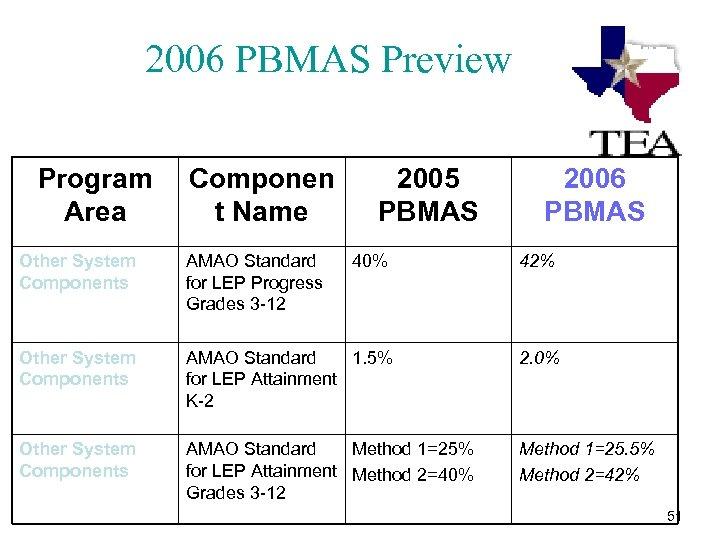 2006 PBMAS Preview Program Area Componen t Name 2005 PBMAS 2006 PBMAS Other System