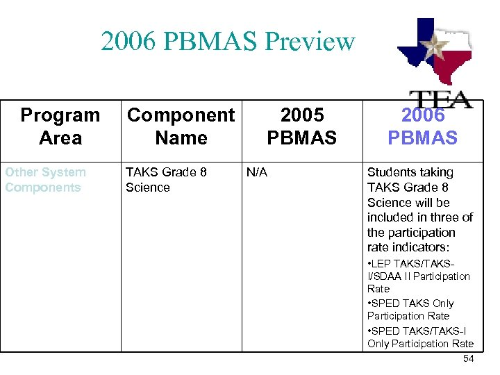 2006 PBMAS Preview Program Area Other System Components Component Name TAKS Grade 8 Science