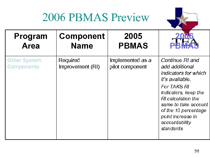 2006 PBMAS Preview Program Area Other System Components Component Name Required Improvement (RI) 2005