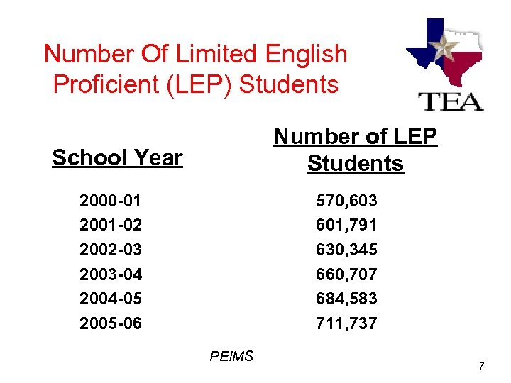 Number Of Limited English Proficient (LEP) Students Number of LEP Students School Year 2000