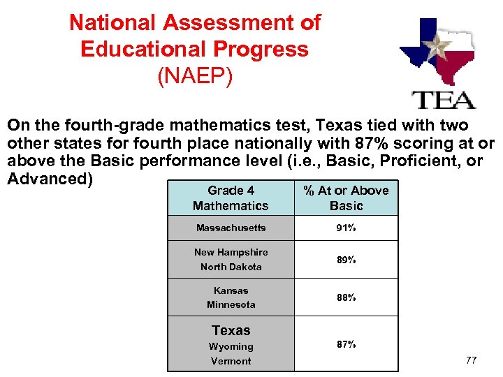 National Assessment of Educational Progress (NAEP) On the fourth-grade mathematics test, Texas tied with
