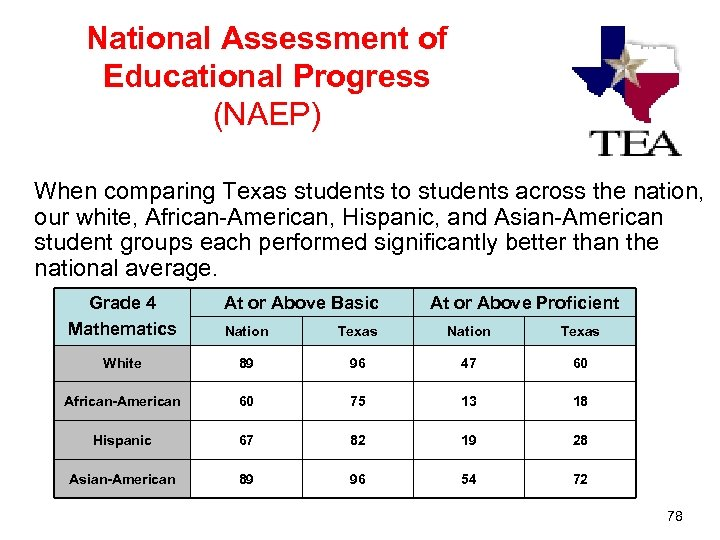 National Assessment of Educational Progress (NAEP) When comparing Texas students to students across the