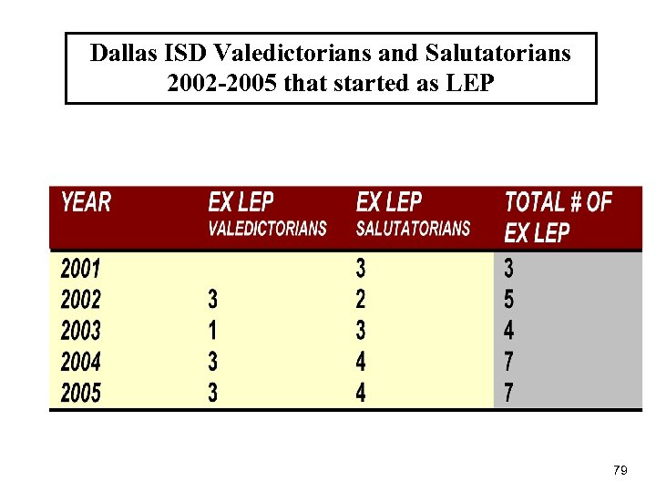 Dallas ISD Valedictorians and Salutatorians 2002 -2005 that started as LEP 79