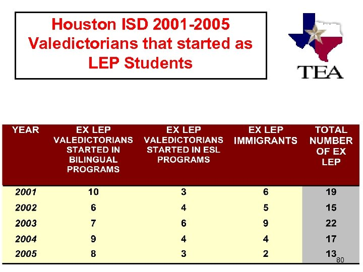 Houston ISD 2001 -2005 Valedictorians that started as LEP Students 80