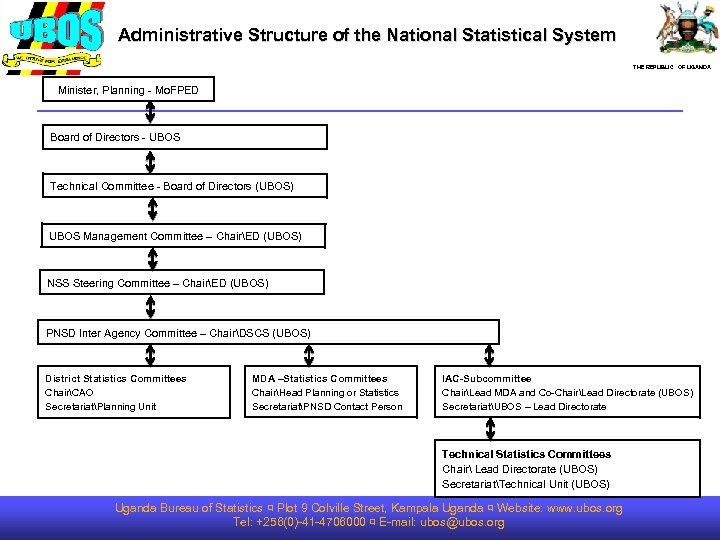 Administrative Structure of the National Statistical System THE REPUBLIC OF UGANDA Minister, Planning -