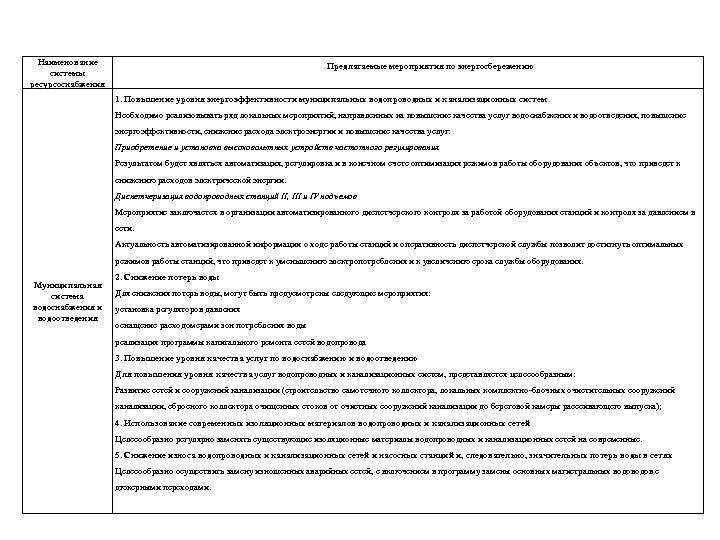 Наименование системы ресурсоснабжения Предлагаемые мероприятия по энергосбережению 1. Повышение уровня энергоэффективности муниципальных водопроводных и
