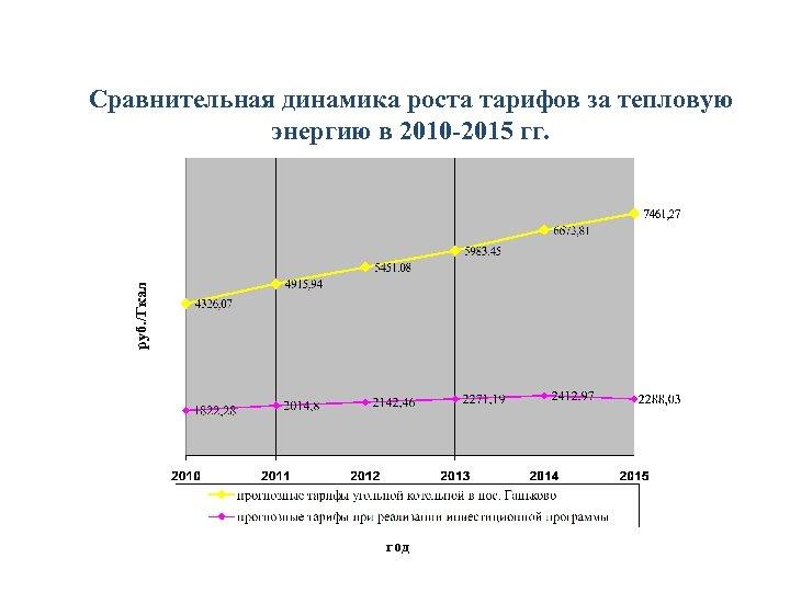 руб. /Гкал Сравнительная динамика роста тарифов за тепловую энергию в 2010 -2015 гг. год