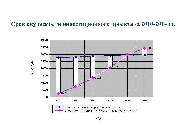 тыс. руб. Срок окупаемости инвестиционного проекта за 2010 -2014 гг. год