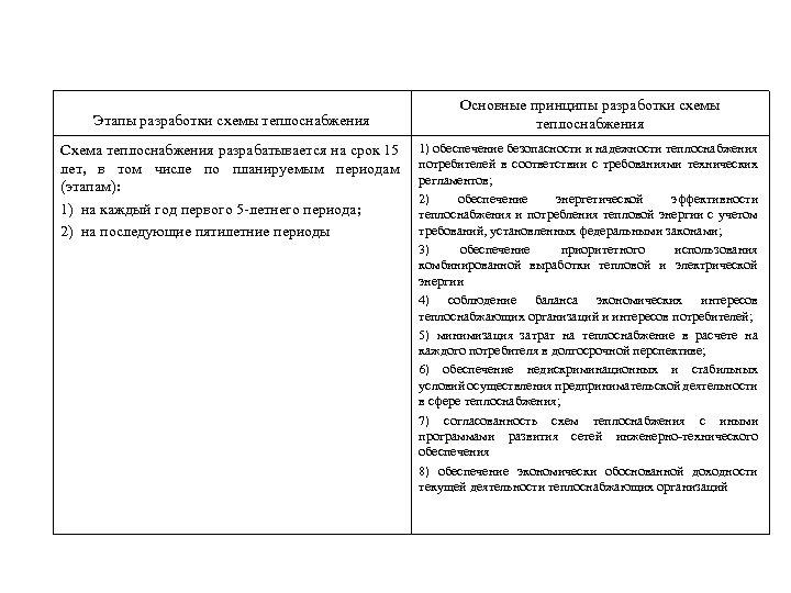 Этапы разработки схемы теплоснабжения Схема теплоснабжения разрабатывается на срок 15 лет, в том числе