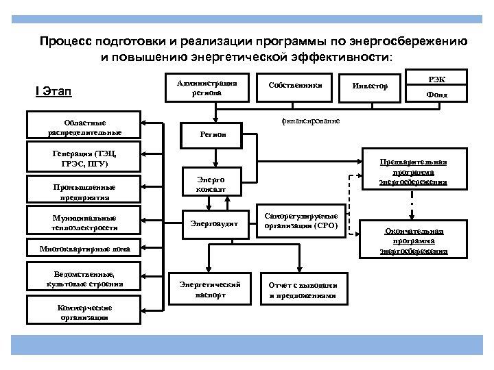Процесс подготовки и реализации программы по энергосбережению и повышению энергетической эффективности: I Этап Областные