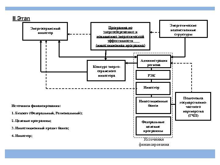 II Этап Энергосервисный инвестор Энергетические ведомственные структуры Программа по энергосбережению и повышению энергетической эффективности