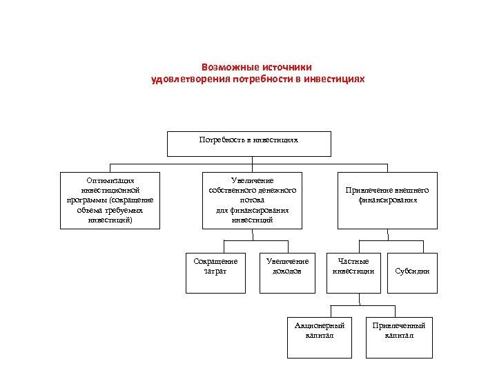 Возможные источники удовлетворения потребности в инвестициях Потребность в инвестициях Оптимизация инвестиционной программы (сокращение объема