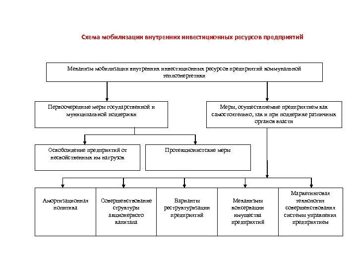 Схема мобилизации внутренних инвестиционных ресурсов предприятий Механизм мобилизации внутренних инвестиционных ресурсов предприятий коммунальной теплоэнергетики