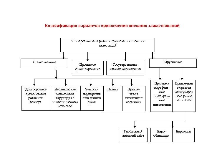 Классификация вариантов привлечения внешних заимствований Универсальные варианты привлечения внешних инвестиций Отечественные Долгосрочное кредитование реального
