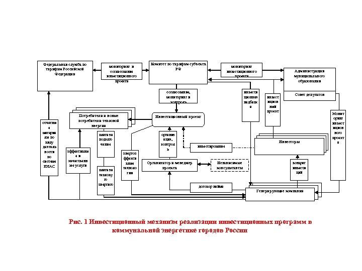 Федеральная служба по тарифам Российской Федерации мониторинг и согласование инвестиционного проекта Комитет по тарифам