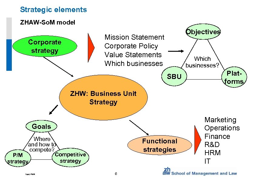 Strategic elements ZHAW-So. M model Objectives Mission Statement Corporate Policy Value Statements Which businesses