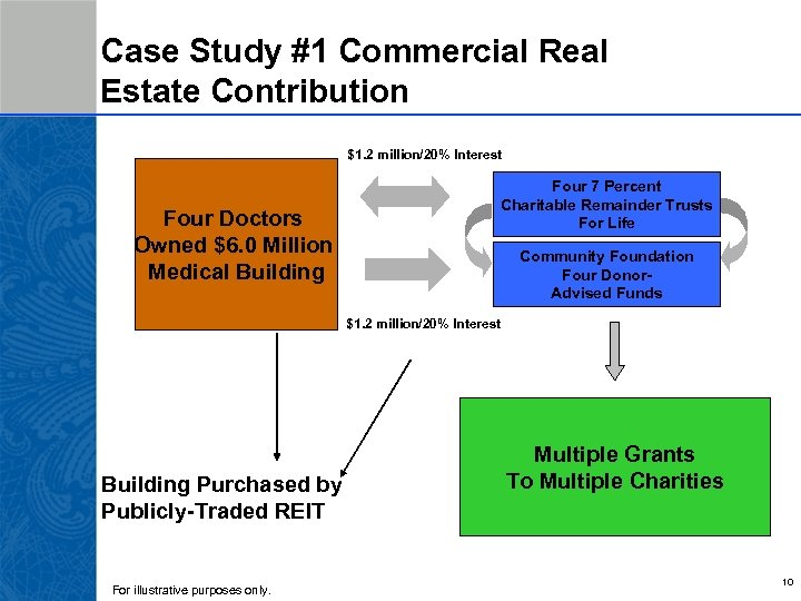 Case Study #1 Commercial Real Estate Contribution $1. 2 million/20% Interest Four Doctors Owned