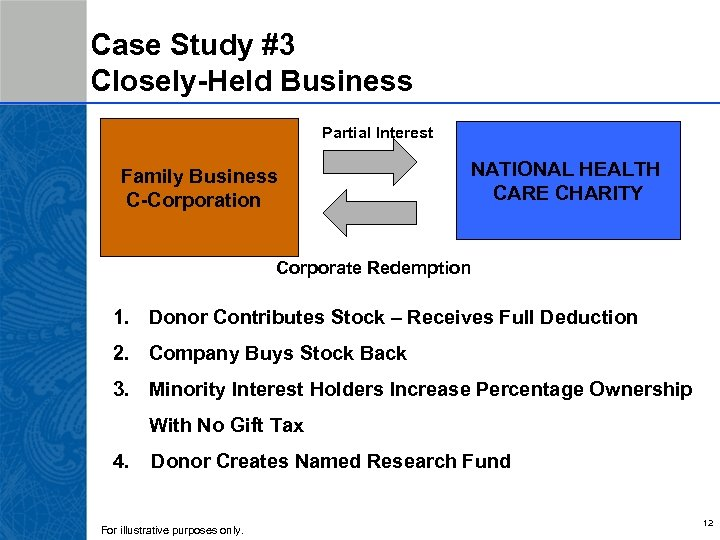 Case Study #3 Closely-Held Business Partial Interest Family Business C-Corporation NATIONAL HEALTH CARE CHARITY