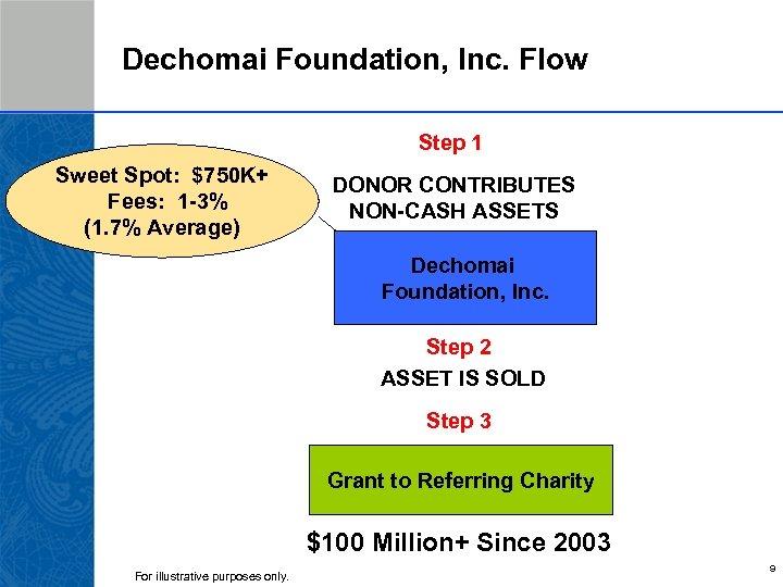 Dechomai Foundation, Inc. Flow Step 1 Sweet Spot: $750 K+ Fees: 1 -3% (1.